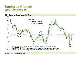 El clima empresarial vuelve al nivel anterior la COVID-19, según el CEMA