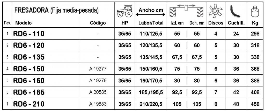 Sicma RD6 110 a 210 - Para tractores de 35 a 65 HP y T.F. a 540 r.p.m. - 8