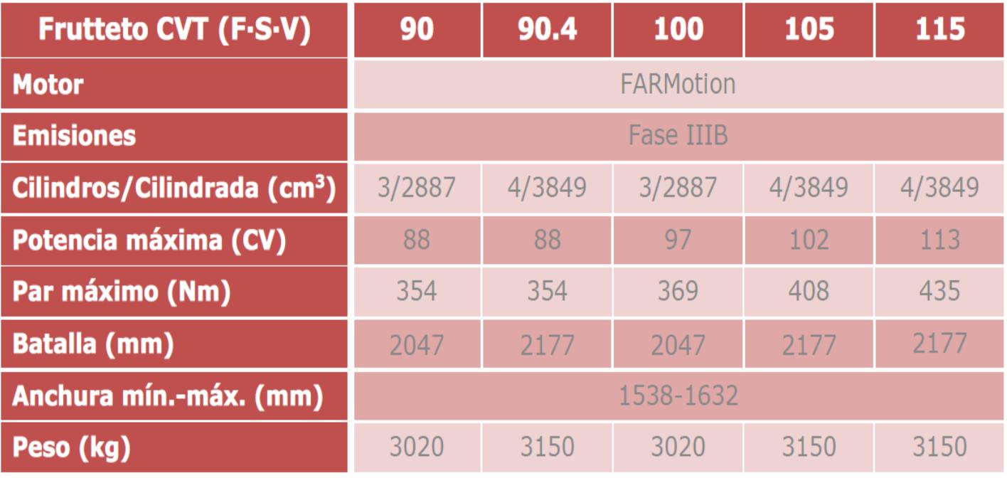 Same presenta en Bolonia los nuevos Frutteto CVT (F, S y V) y su sistema ActiveSteer