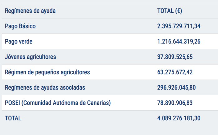 Abonados 4.089 millones de euros de las ayudas directas de la PAC de la campaña 2020