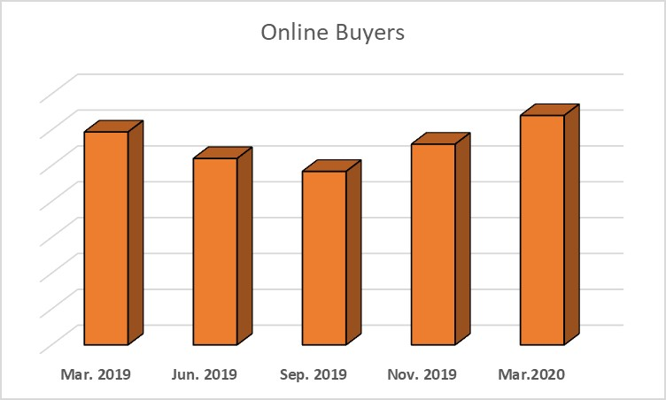 Crecimiento en las subastas en línea de Ritchie Bros - 1
