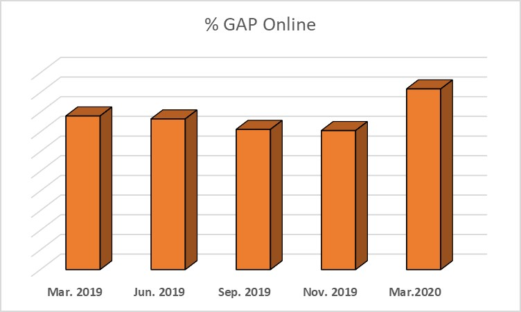 Crecimiento en las subastas en línea de Ritchie Bros - 0