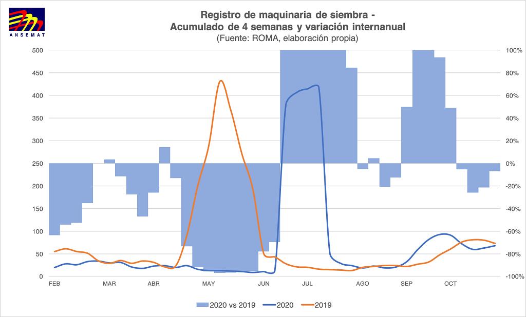 EL MERCADO DE MAQUINARIA AGRÍCOLA NUEVA PERMANECE EN LA SENDA DE CRECIMIENTO
