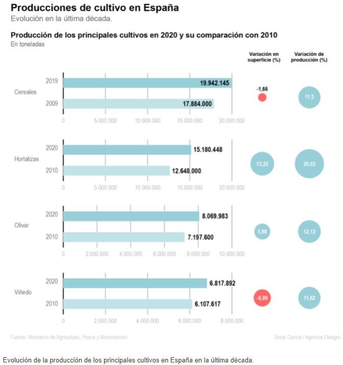 España aumenta su producción más que su superficie agraria - 1