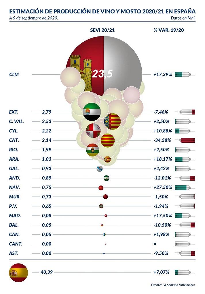 Infografía: Estimación de producción vitivinícola 2020 en España a 9 de septiembre. - 0