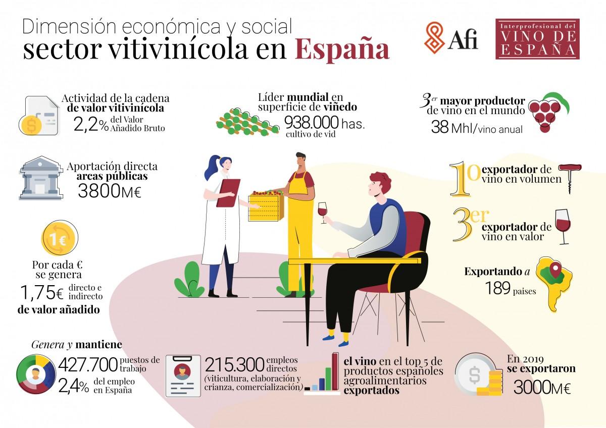 INFORME IMPORTANCIA ECONÓMICA Y SOCIAL DEL SECTOR VITIVINÍCOLA EN ESPAÑA.