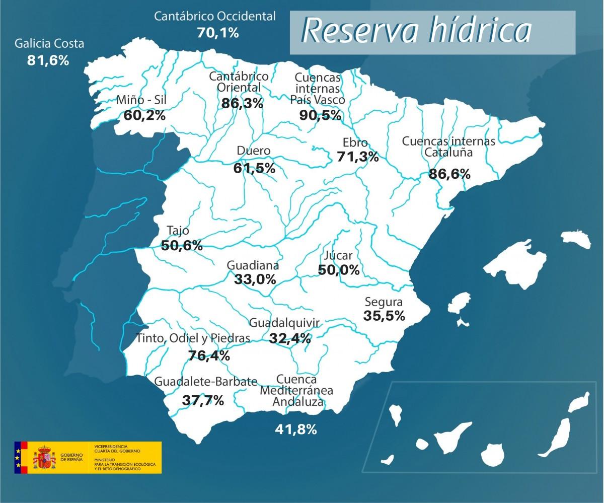 La reserva hídrica española se encuentra al 50,2 por ciento de su capacidad.