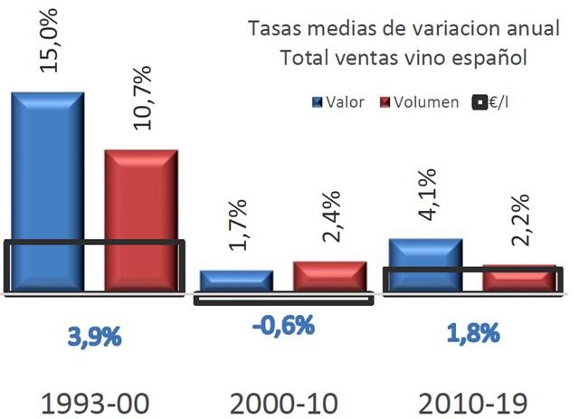 Las bodegas españolas facturaron 5.381 millones de euros en 2019 - 1