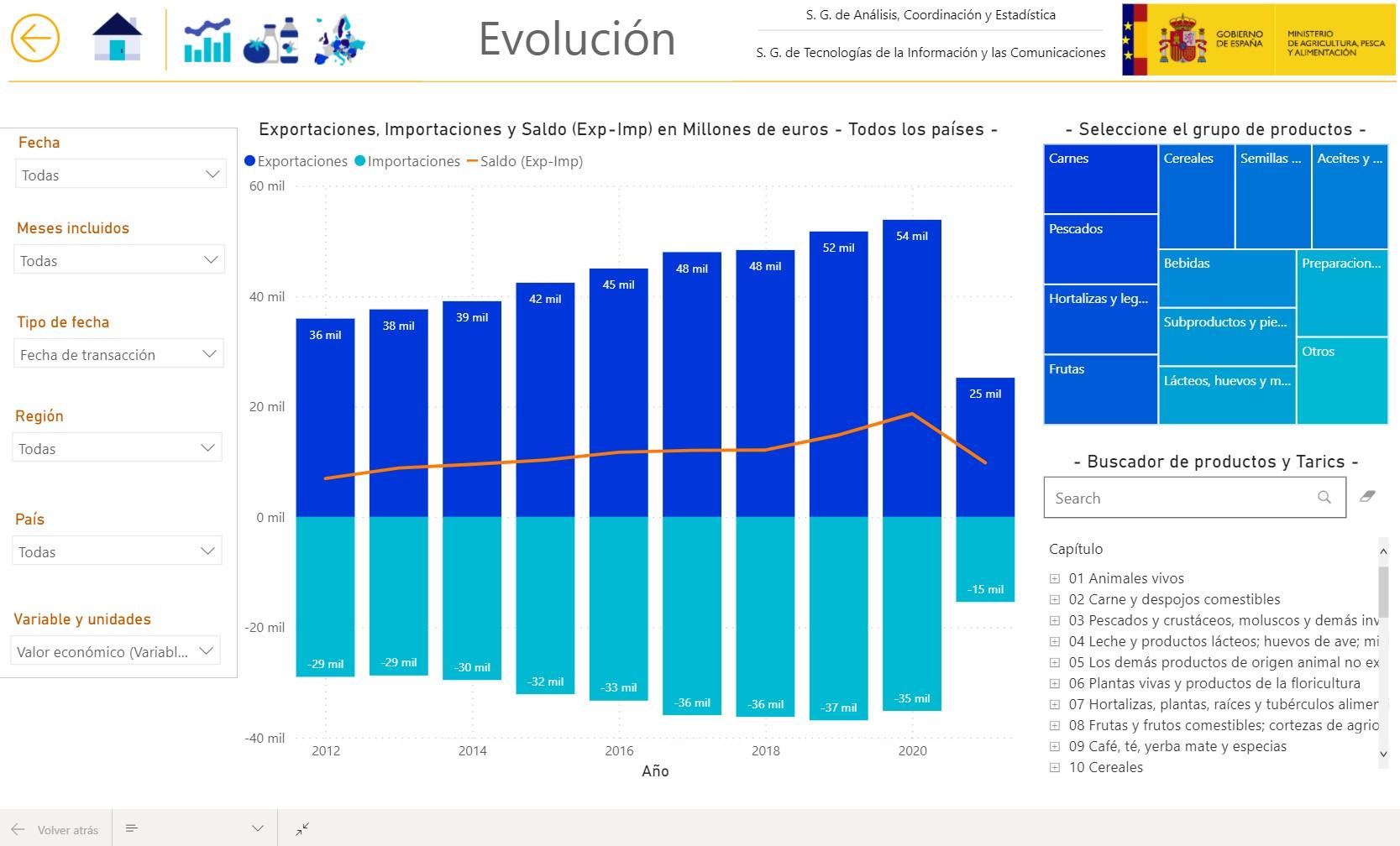 Las exportaciones agroalimentarias y pesqueras se incrementaron un 4,1% en 2020 y alcanzaron su cifra récord, 53.848 millones de euros