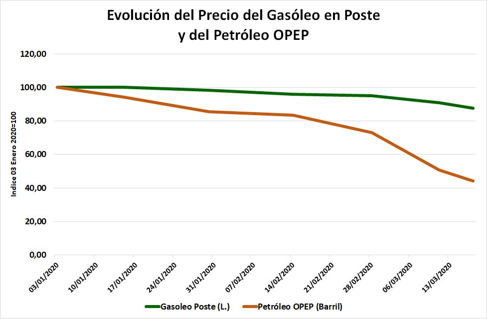 Unión de Uniones critica que la bajada de petróleo del 55,8 % desde enero no se ha trasladado al gasóleo agrícola - 1